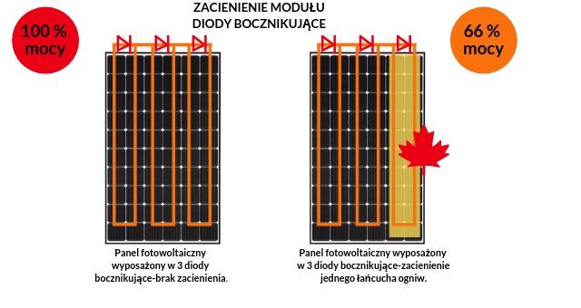 zacienienie modułu fotowoltaicznego