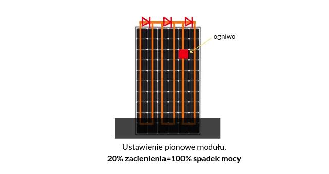 ustawienie pionowe modułu